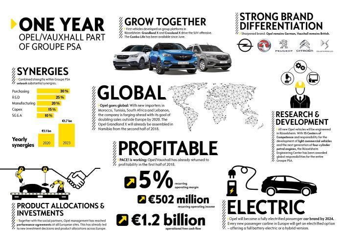 Fuerte recuperación de Opel/Vauxhall después de un año como parte de Groupe PSA