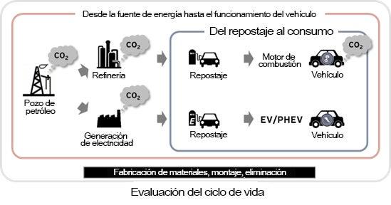 """Factores """"De la fuente al consumo"""" frente a factores """"Del repostaje al consumo"""""""