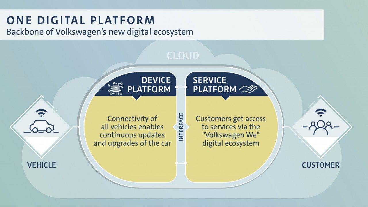 Volkswagenplan de digitalización