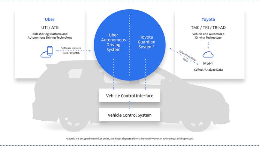 Toyota y Uber