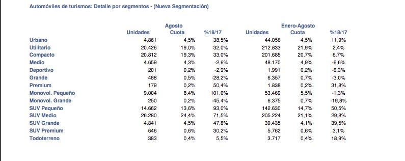 En agosto, las ventas de automóviles han aumentado un 48,7%, con 107.692 unidades por el WLTP