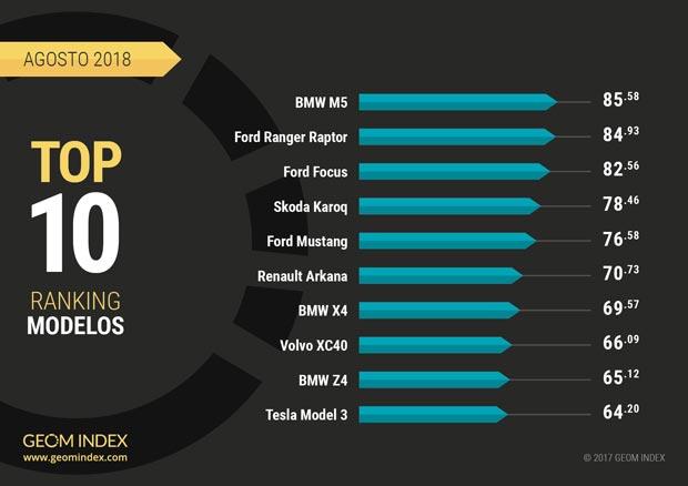 Los 10 modelos más valorados de agosto en el GEOM Index