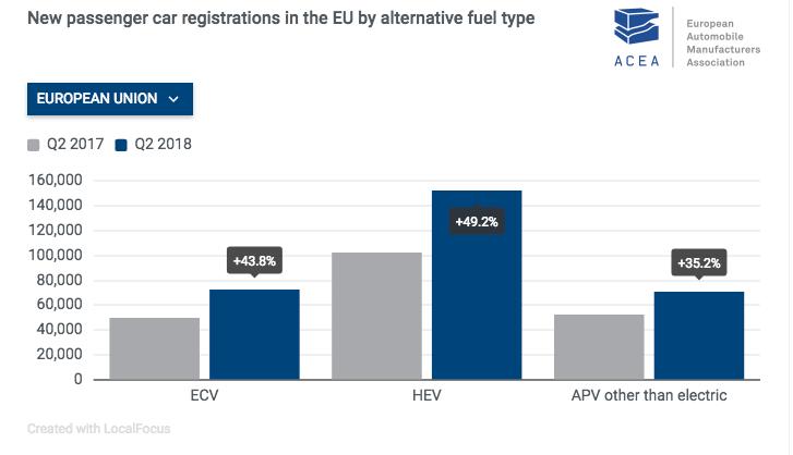 Matriculaciones de turismos nuevos en la UE por tipo de combustible alternativo