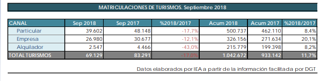 Matriculaciones turismos septiembre 2018