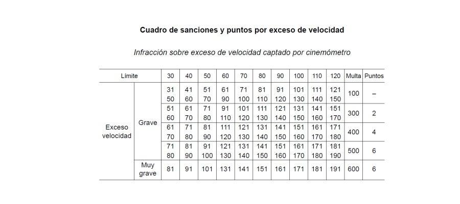 Cuadro_de_sanciones_y_puntos_por_exceso_de_velocidad