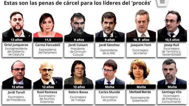 Dictan largas sentencias a líderes independentistas catalanes