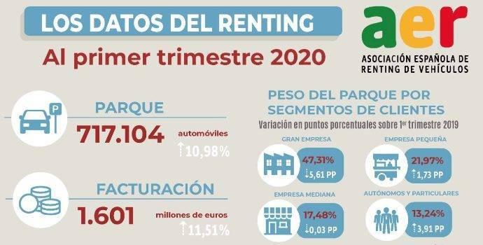 El renting factura 1.600 millones de euros en el primer trimestre, un 11,5% más
