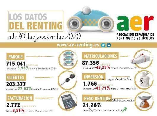 El renting sube un 4% pero factura menos